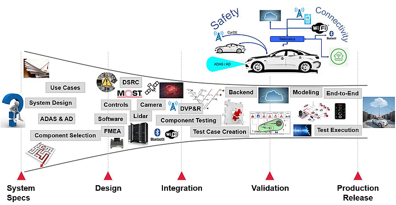 Connected Vehicle Integration Overview