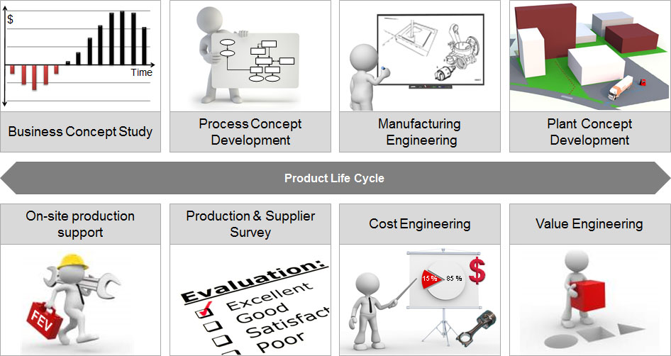 Production Value Engineering What We Do Fev