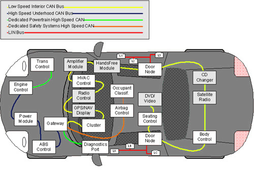 1k096r2 besides 1n243w1 moreover 240qk3 together with Lithium Ion Batteries For Electric Vehicles The Us Value Chain Gereffi May 2010 in addition Vehicle  work Architecture And Validation. on diagram of electric car components